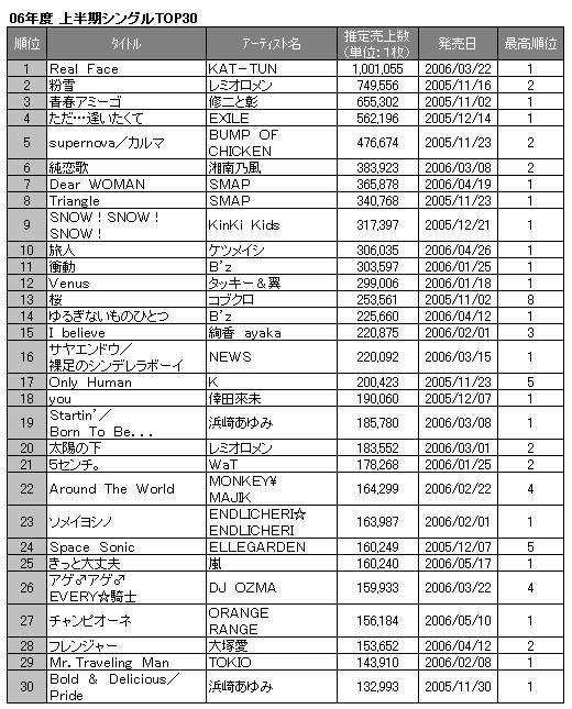 速報!2006年上半期シングルチャート | ORICON NEWS